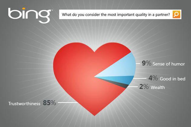 Microsoft vs Google, statistici, valentine's day