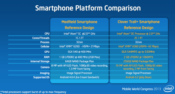 smartphone platform comparison