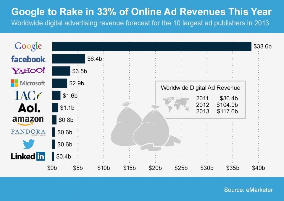 statistica reclame online