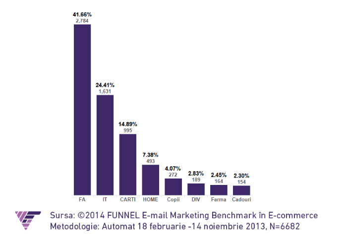 email marketing funnel 3