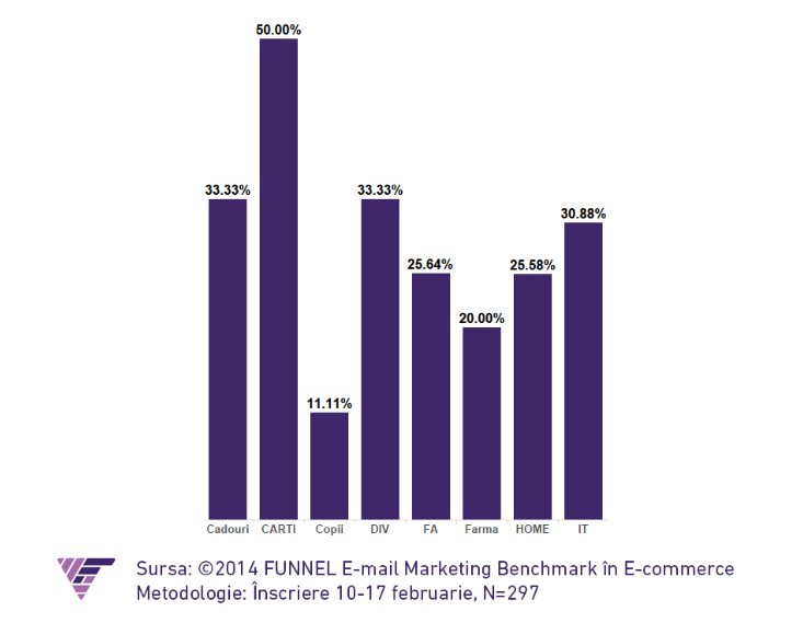 email marketing funnel 4