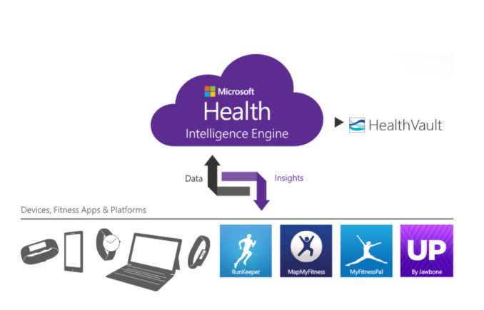 microsoft health si band