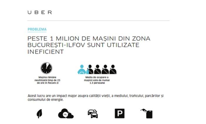 Uber uberX Bucuresti