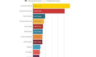 Forbes: Cifra de afaceri