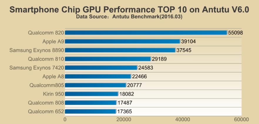 Top procesoare grafice conform AnTuTu