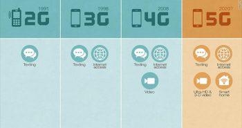 Tipul de semnal al retelei mobile