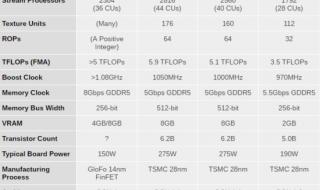 Comparație soluții grafice AMD Radeon