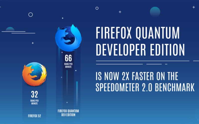 Performanțe Firefox Quantum