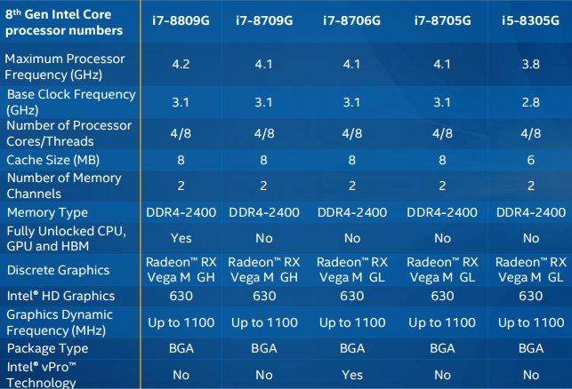 Noile procesoare Intel din generatia 8