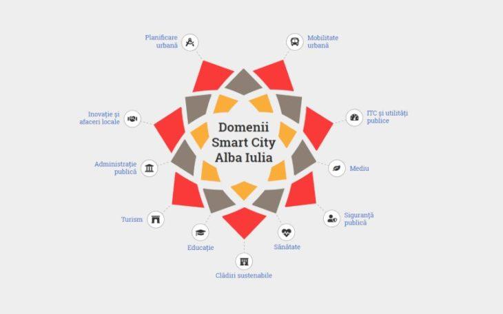 SmartCity Alba Iulia 2018