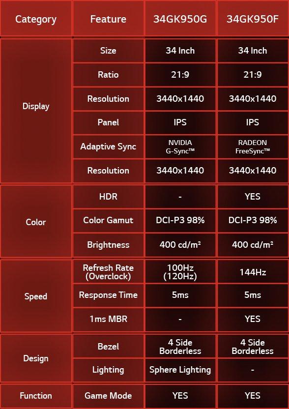 Specificațiile noilor monitoare LG UltraGear