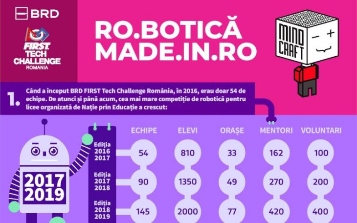 BRD First Tech Challenge Romania 2018-2019