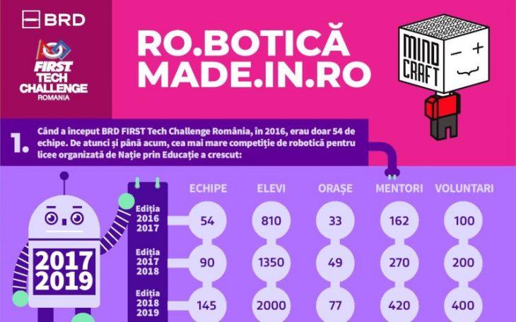 BRD First Tech Challenge Romania 2018-2019