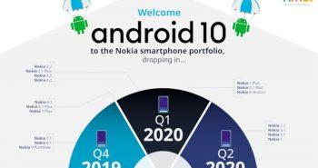 Android 10 pe telefoanele Nokia