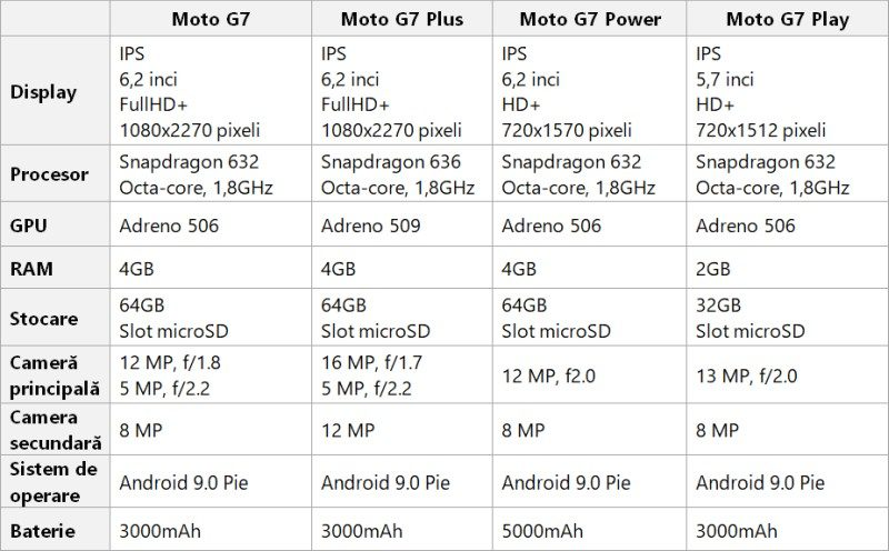 Tabel specificații Motorola Moto G7, Moto G7 Plus, Moot G7 Power, Moto G7 Play