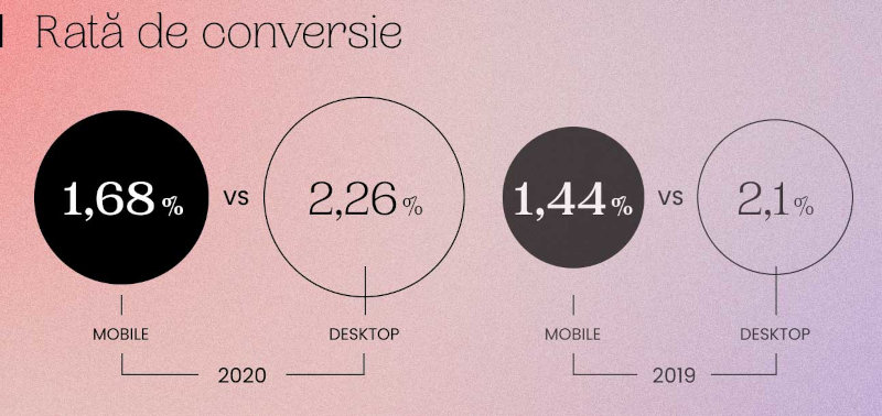 Rata medie de conversie