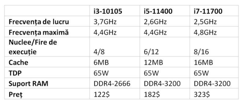 Procesoare Intel Rocket Lake-S