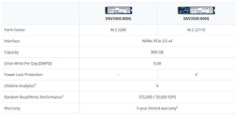 SSD M.2 NVMe Synology